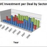 Is the Venture Capital Industry Splitting?