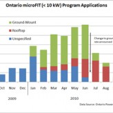 Rate Drop Reduces Ontario Solar FIT Applications
