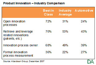 Industry Innovation Comparison