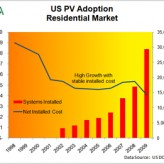 US Residential PV Market Driven by More than Price