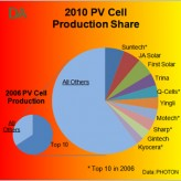 Will the Solar PV Industry Ever Consolidate?